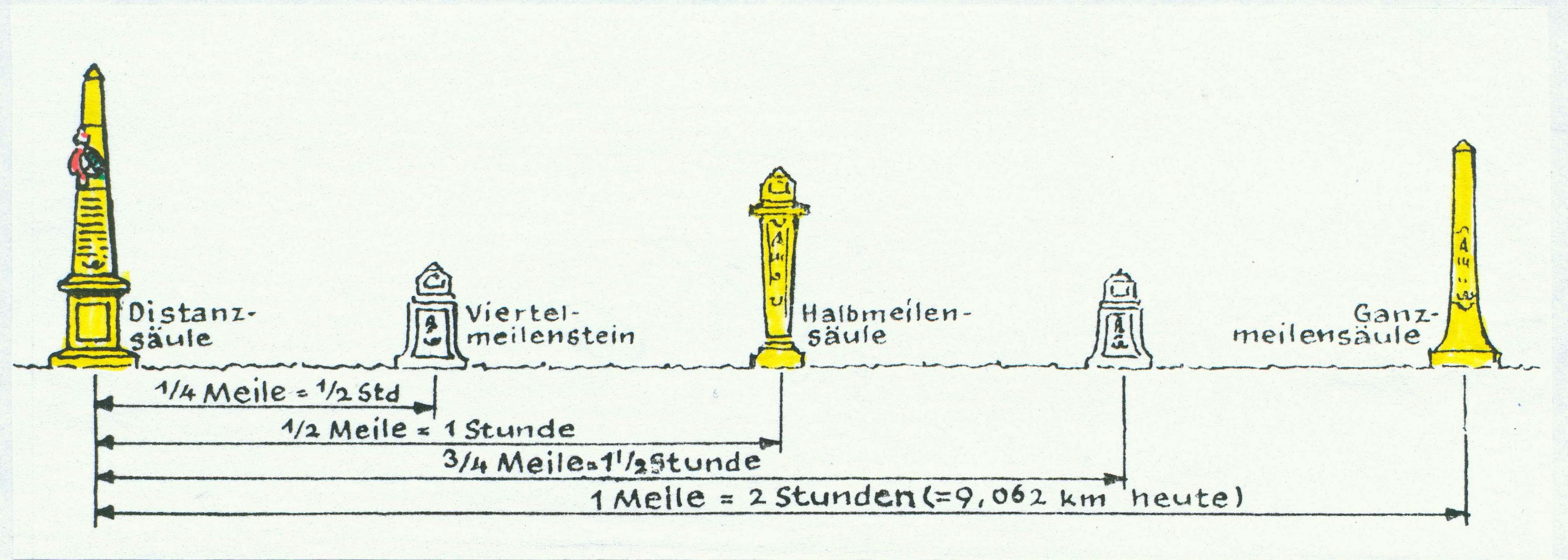 bild06_postmeilensaeulen_zuerner1717